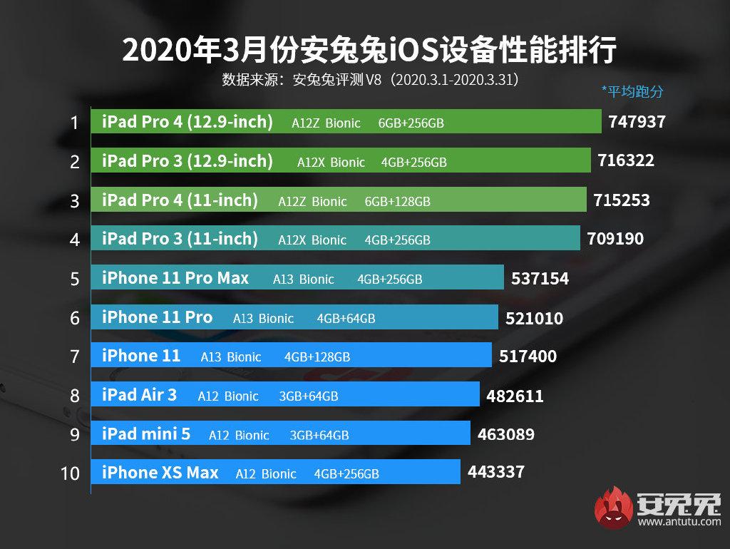 iPhone SE 2020 nie jest tak wydajny jak iPhone 11 (Pro), mimo że ma ten sam procesor 18