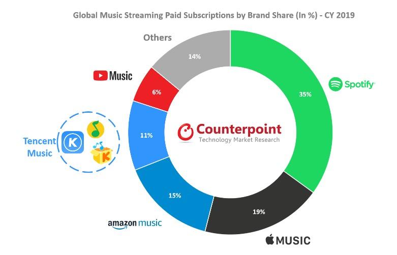 rynek usług streamingowych spotify apple music
