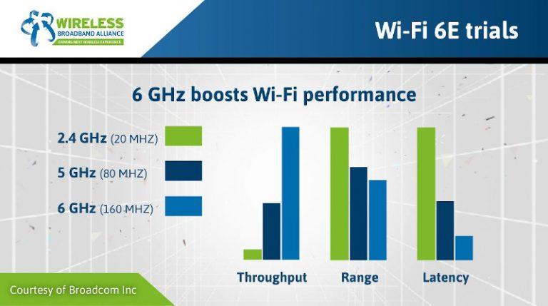 WiFi będzie szybkie jak nigdy: USA uwolniły częstotliwość 6 GHz