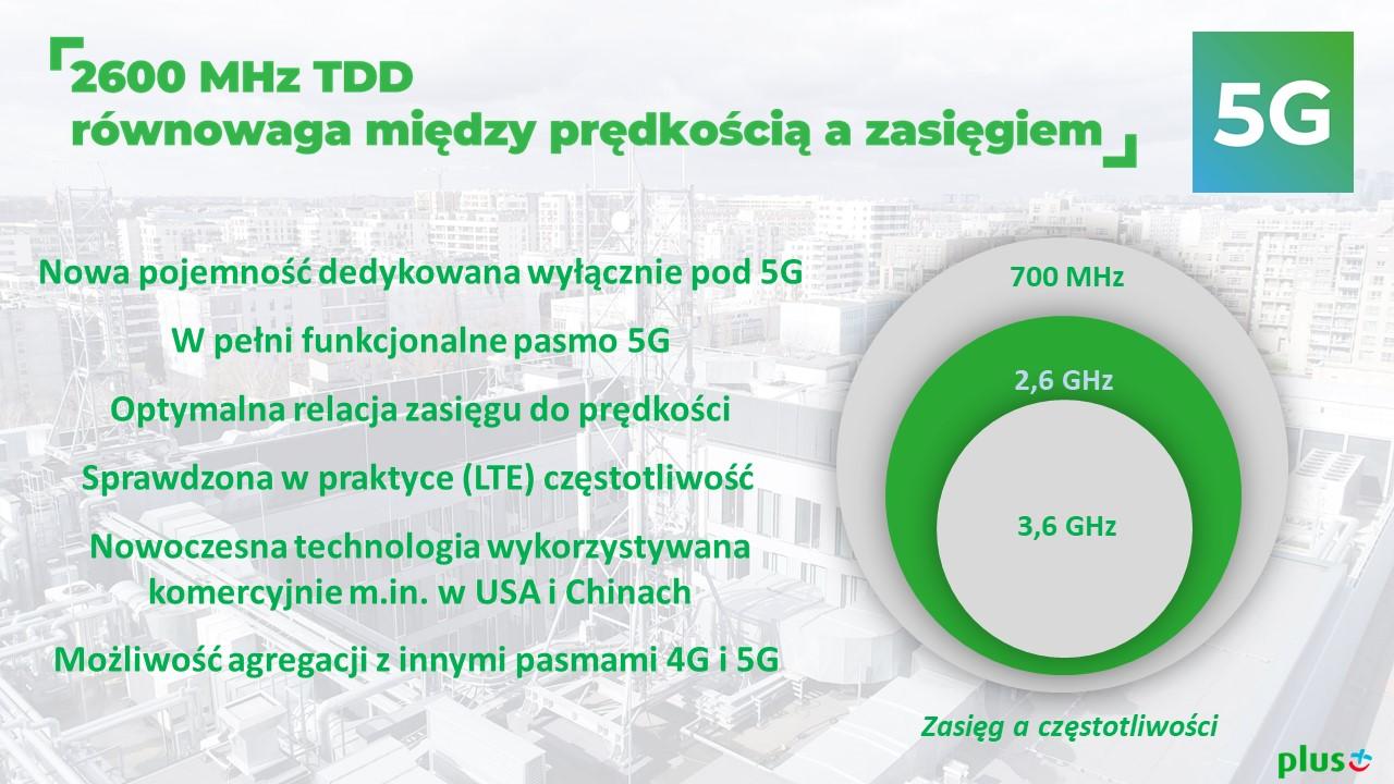 Plus uruchamia pierwszą komercyjną sieć 5G (2,6 GHz) w 7 miastach w Polsce! 17