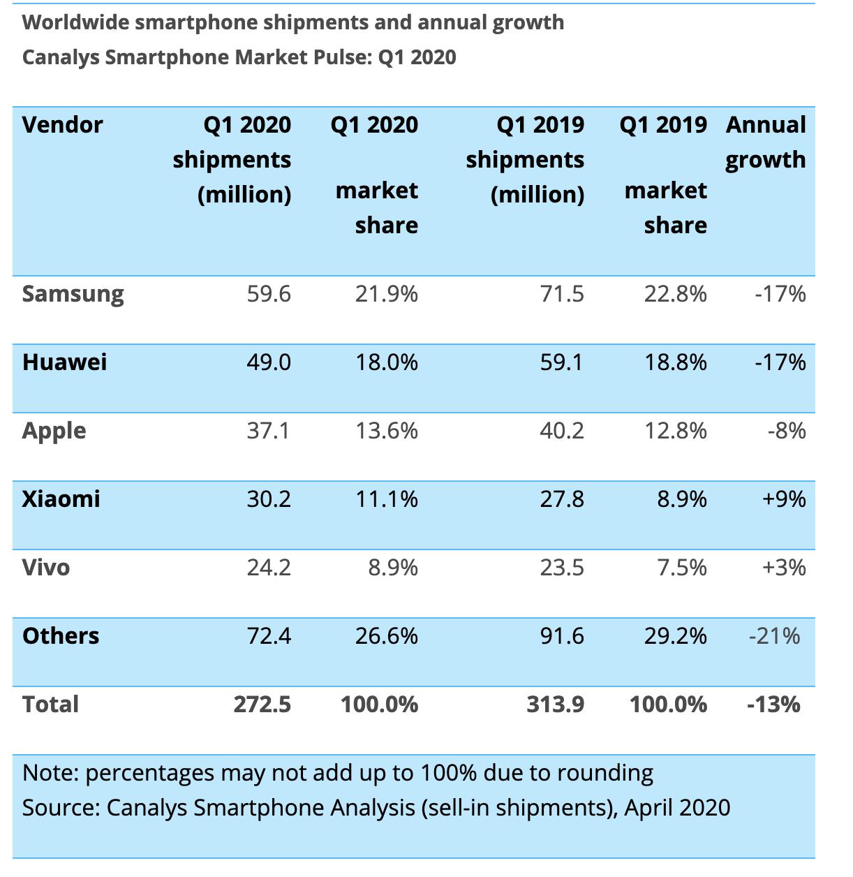 Lada moment Xiaomi pozbawi Samsunga tytułu smartfonowego króla Polski