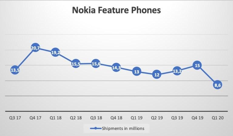 Sprzedaż smartfonów Nokia ostro pikuje. Klasycznych telefonów tak samo