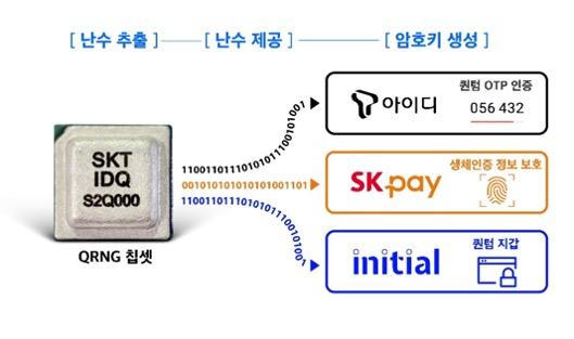SKT IDQ S2Q000 chipset
