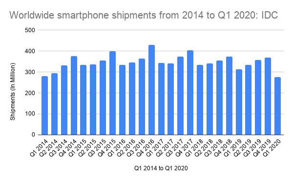 Rynek smartfonów w Q1 2020 mocno w dół - i nie ma się co dziwić