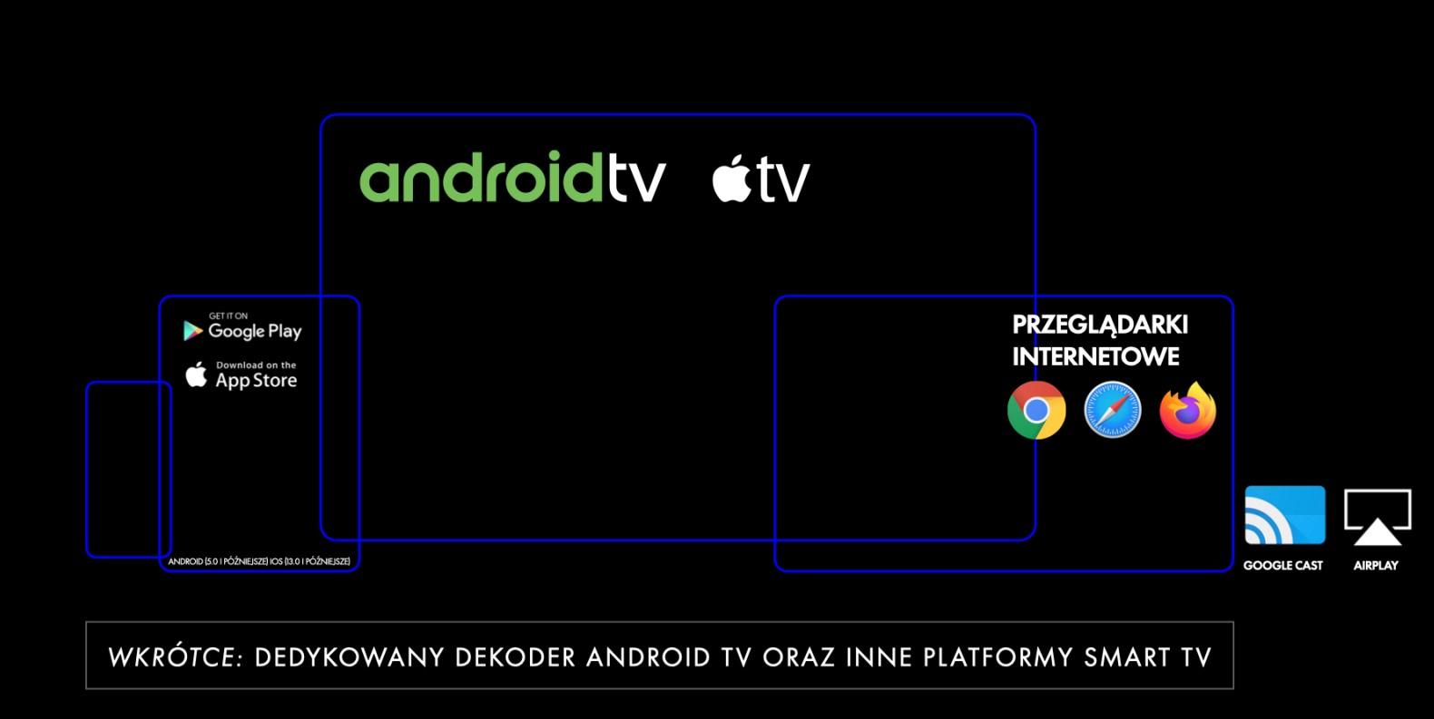 Startuje telewizja internetowa od CANAL+. Podstawa: treści najwyższej jakości