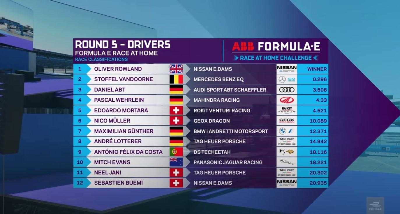 Afera w wirtualnym wyścigu Formuły E: etatowego kierowcę zastąpił profesjonalny gracz e-sportowy