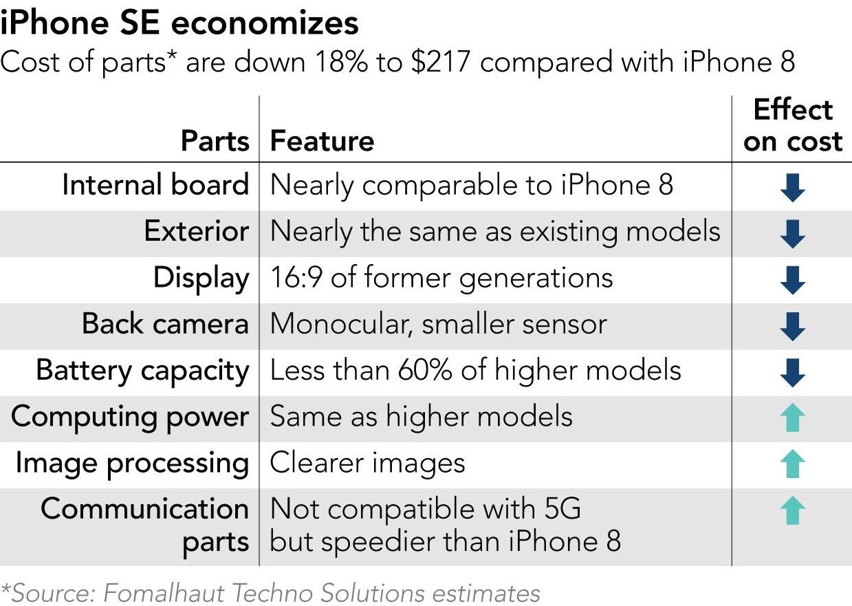 iPhone SE 2020 bill of materials
