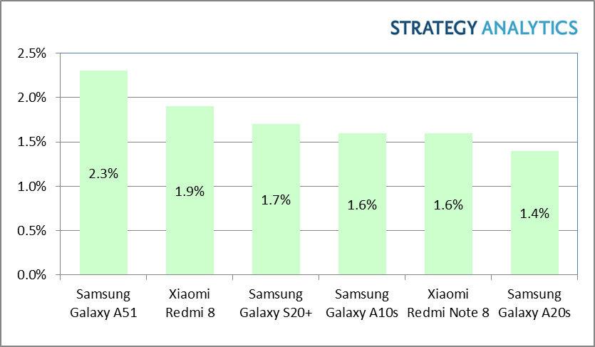 To ten smartfon z Androidem kupowano najczęściej w Q1 2020. Spoiler: to nie Xiaomi