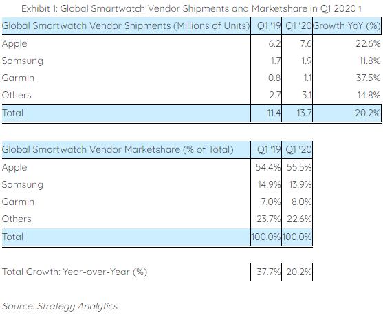 Apple zdominowało rynek smartwatchy. Wzrosty mimo koronawirusa 17