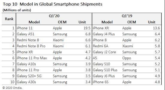 Scheda po iPhonie XR. Najpopularniejszym smartfonem początku 2020 roku został iPhone 11 23