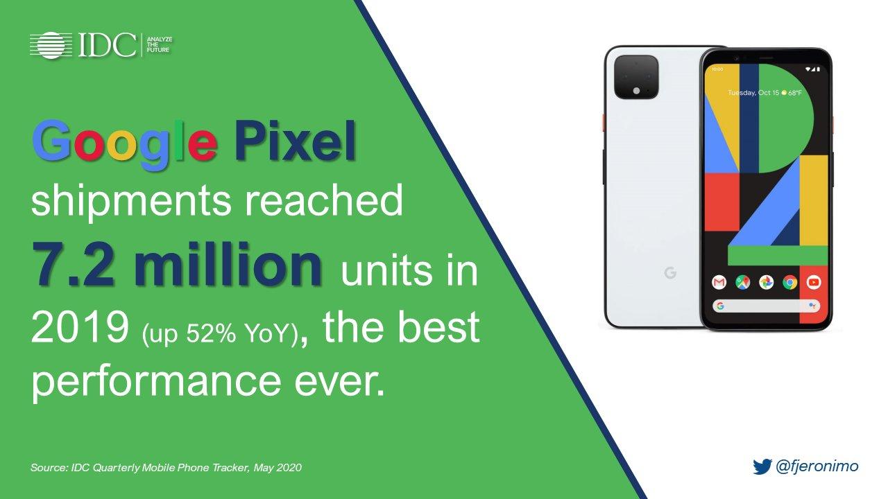 Google Pixel 2019 sales shipments