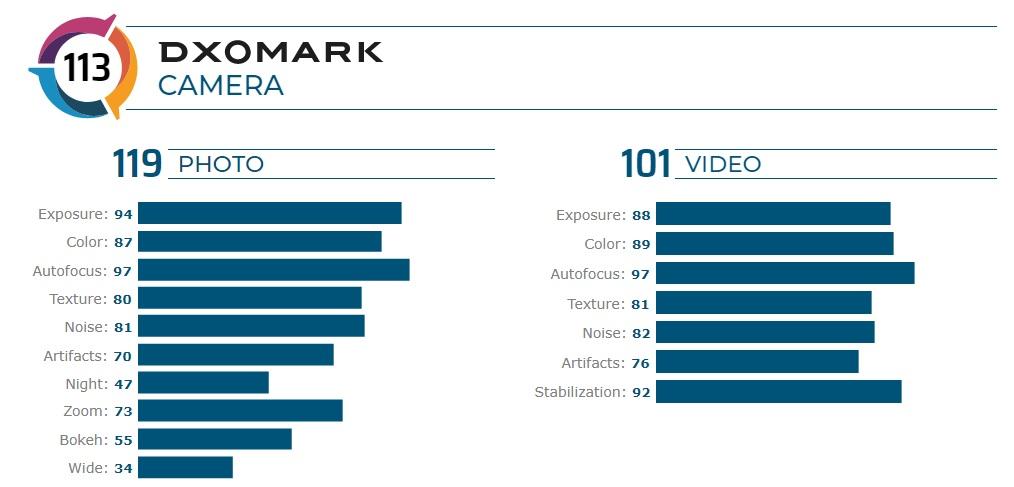 Motorola Edge Plus DxOMark Mobile result