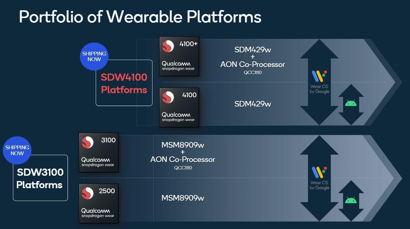 Nowa nadzieja dla smartwatchy z Wear OS. Oto procesory Snapdragon Wear 4100 19
