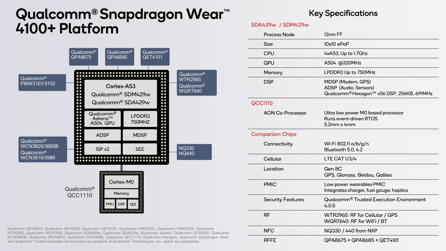 Nowa nadzieja dla smartwatchy z Wear OS. Oto procesory Snapdragon Wear 4100 18
