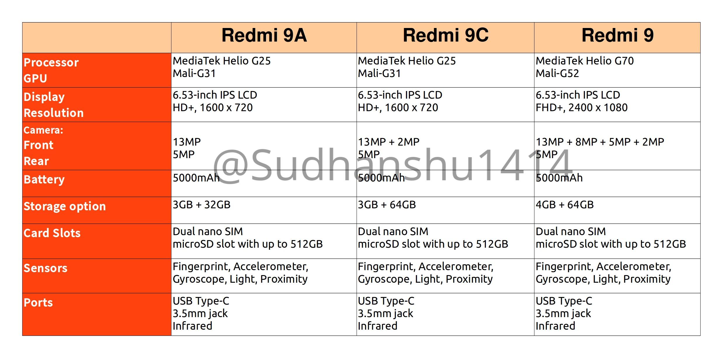 Xiaomi Redmi 9A Redmi 9C without NFC Redmi 9 specs