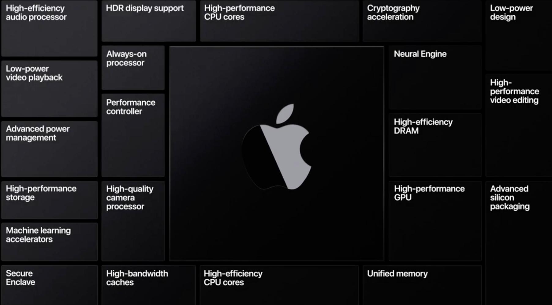 Mac mini z procesorem ARM – programiści z zakazem testów wydajności 16
