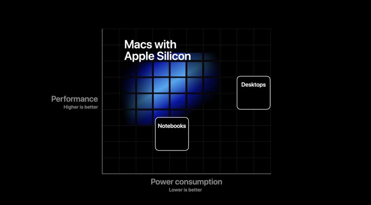 Apple żegna się z Intelem i przechodzi na ARM. Zmiany już w tym roku