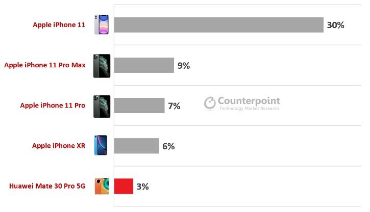 Spadła sprzedaż smartfonów premium, ale Apple i tak #król