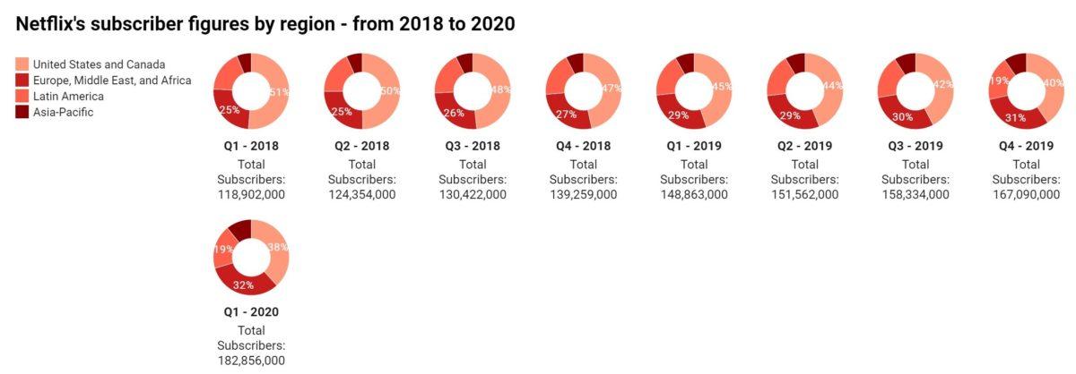 Netflix w Polsce to jakieś 800 tys. subskrybentów 18 netflix