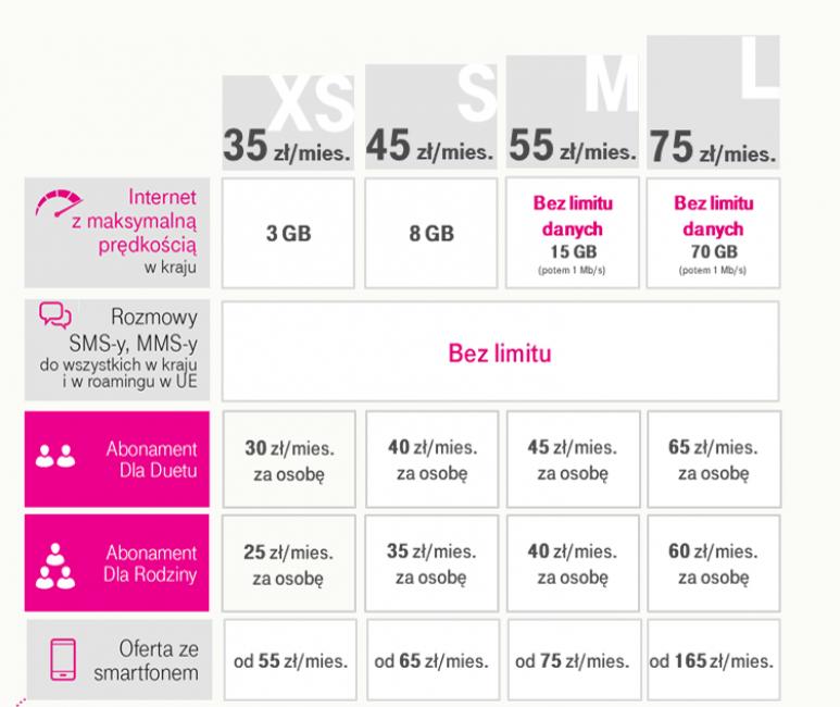 Nowe plany abonamentowe T-Mobile. Niby taniej, ale jakby drożej