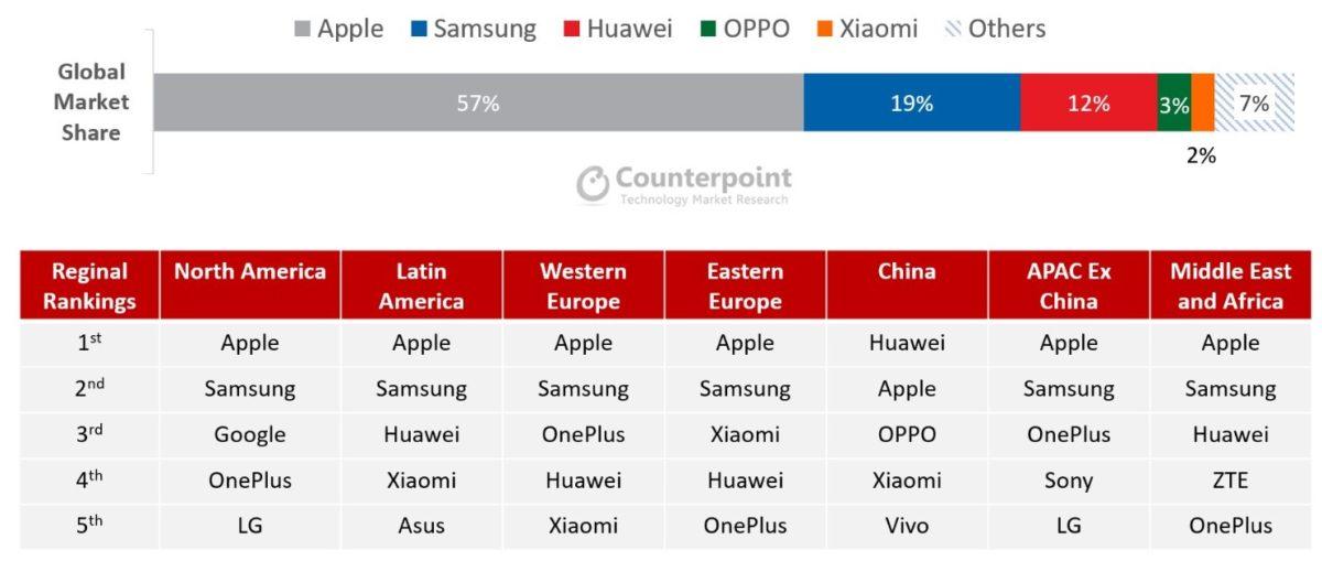 Huawei był przez chwilę największym producentem smartfonów na świecie