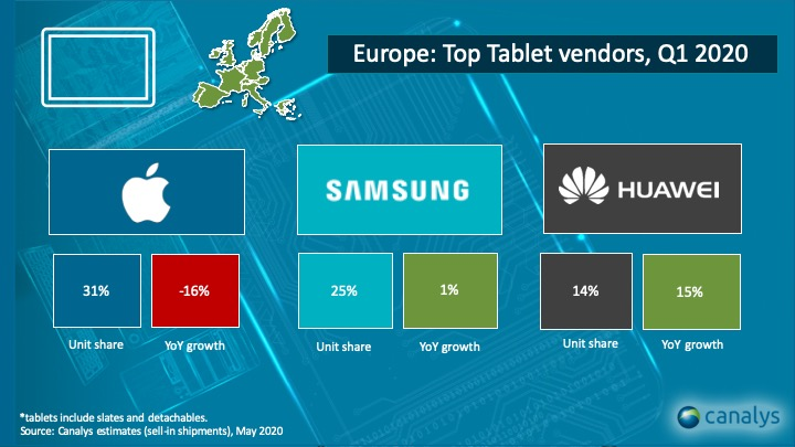 Europe tablet sales Q1 2020