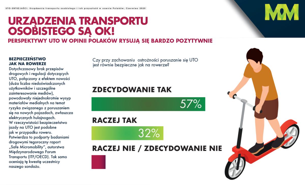 Holandia krajem rowerów, Polska krajem hulajnóg?