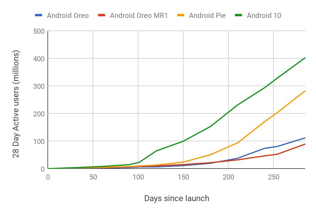 Android 10 - aktualizacja przebiega szybciej niż w przypadku Androida Pie i Oreo