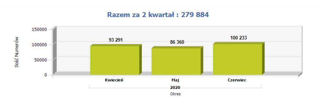 Przenoszenie numerów w drugim kwartale 2020 roku z podziałem na miesiące (źródło: Urząd Komunikacji Elektronicznej)