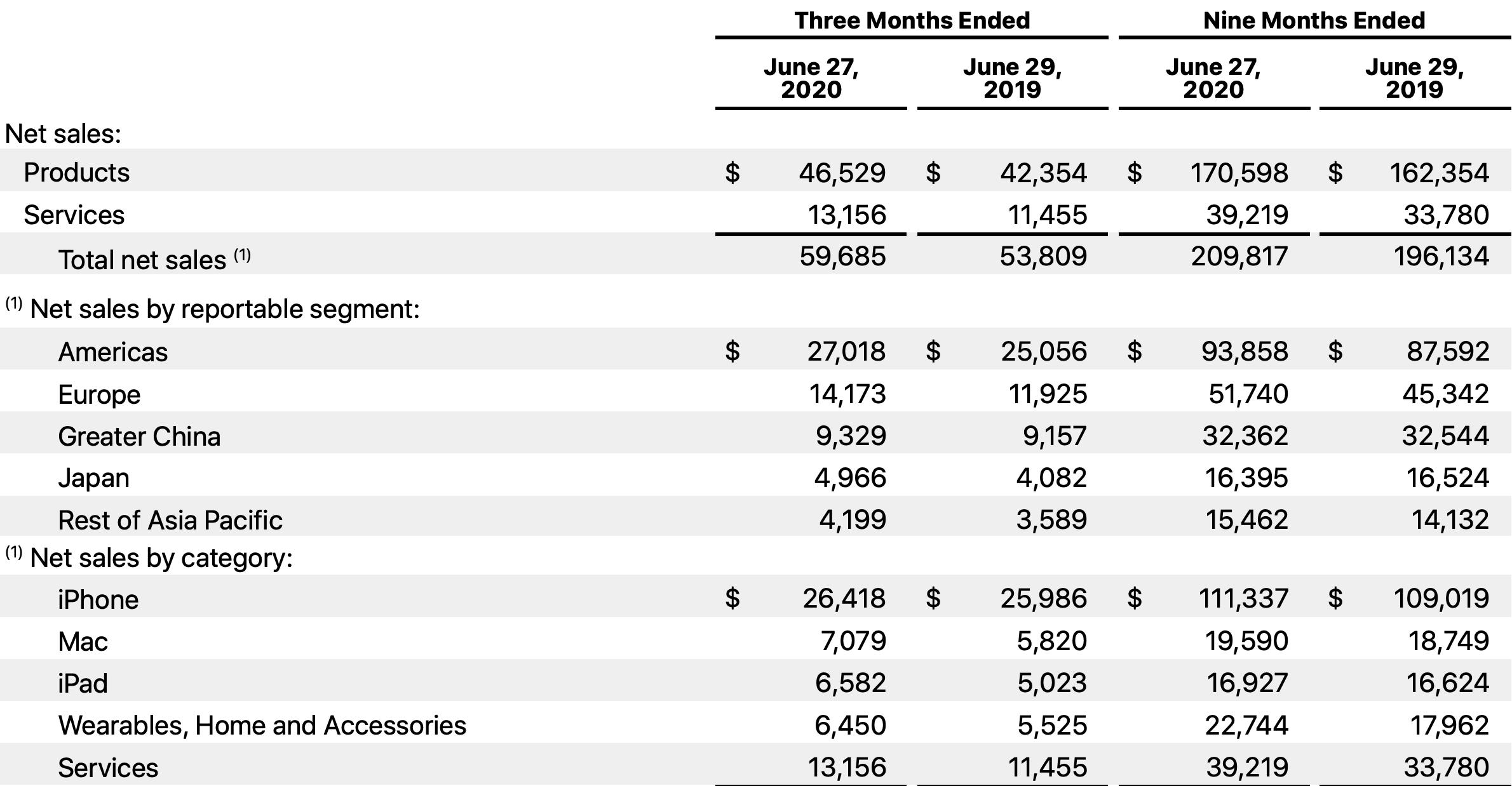 Wyniki finansowe Apple Q3 2020 FY