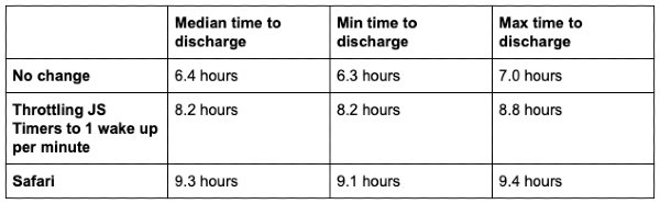 Poprawki w Chrome pozwolą na dłuższą pracę laptopów - podobno nawet do 2 godzin!