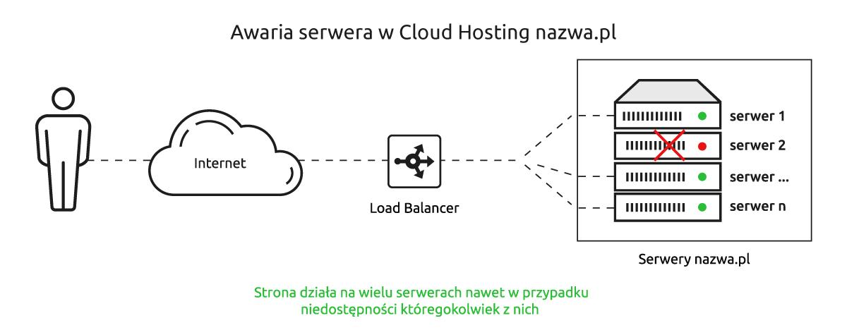 Awaria serwera w Cloud Hosting nazwa.pl