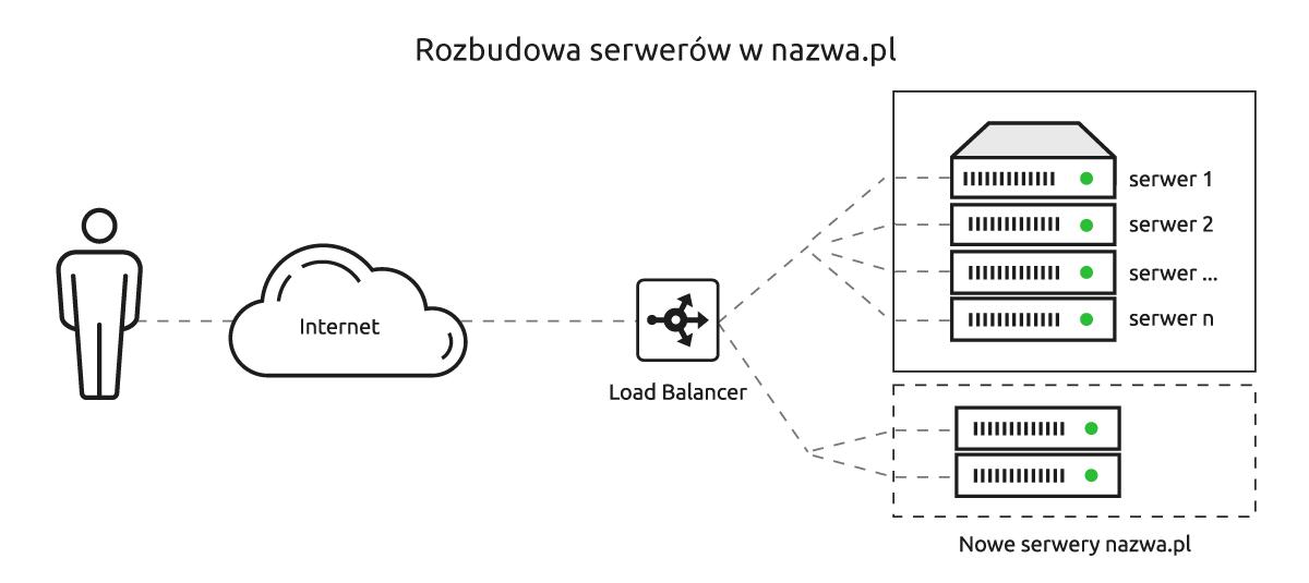 Rozbudowa serwerów w nazwa.pl