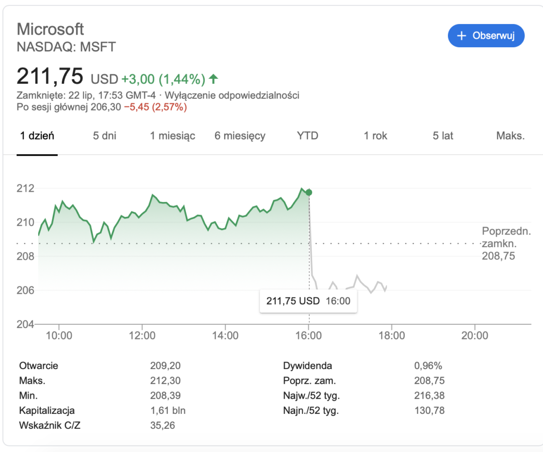 Microsoft na giełdzie.