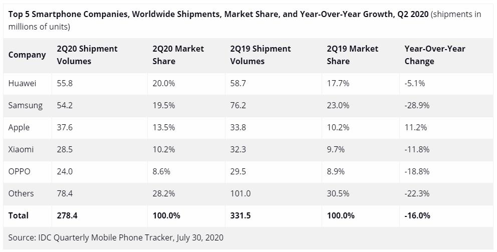 sprzedaż smartfonów dostawy drugi kwartał Q2 2020