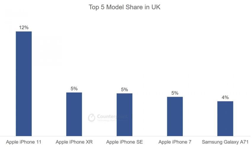iPhone 11 to prawdziwy hit. W wielu krajach sprzedaje się doskonale