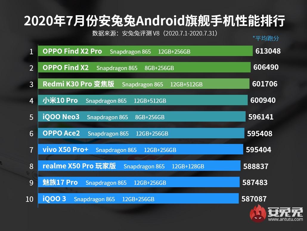 Najwydajniejsze smartfony z Androidem w Chinach według AnTuTu (lipiec 2020)