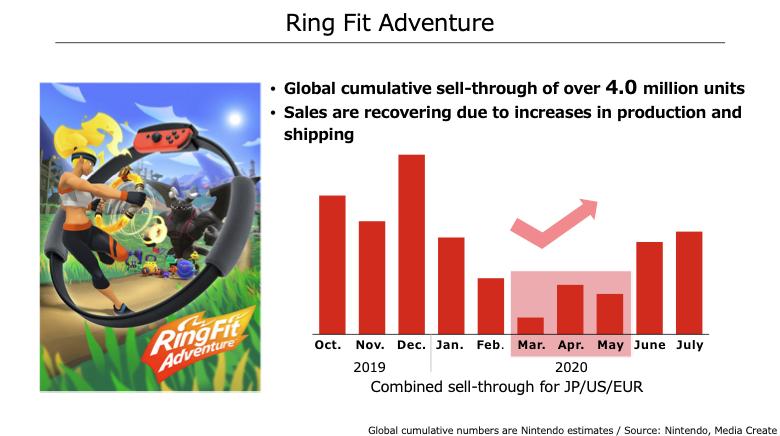 Animal Crossing New Horizons pozamiatało, a Nintendo Switch nadal sprzedaje się jak oszalałe!