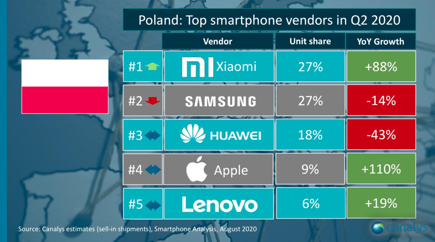 Stało się! Smartfony Xiaomi ex aequo z Samsungiem w Polsce