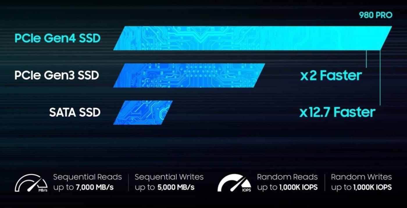 Samsung PCIe Gen 4 SSD porównanie