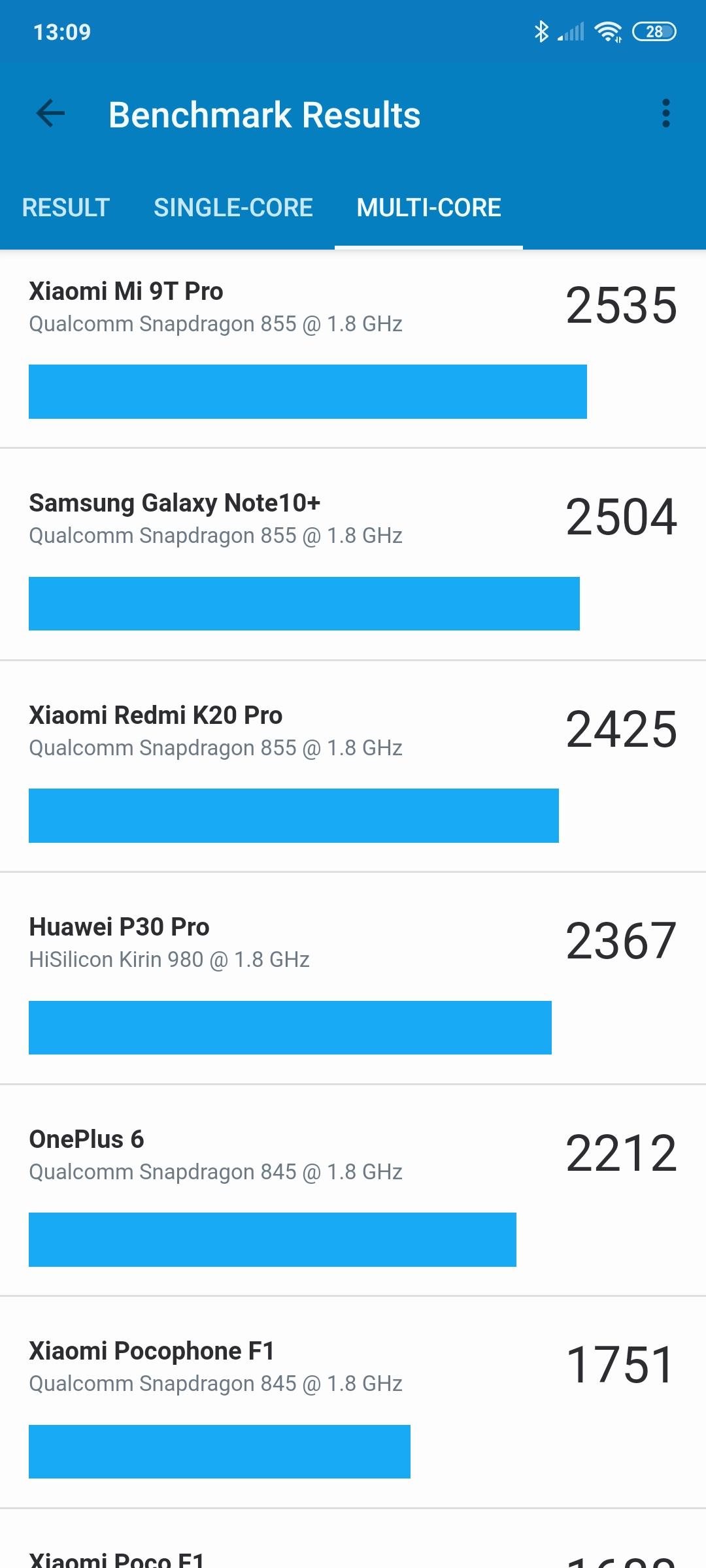 Takie smartfony lubię! Recenzja Poco F2 Pro 45 Poco F2 Pro