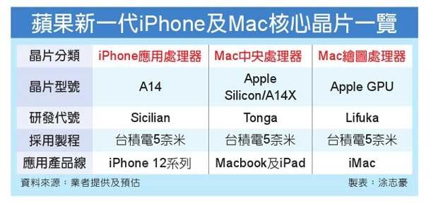 Nadchodzące podzespoły Apple