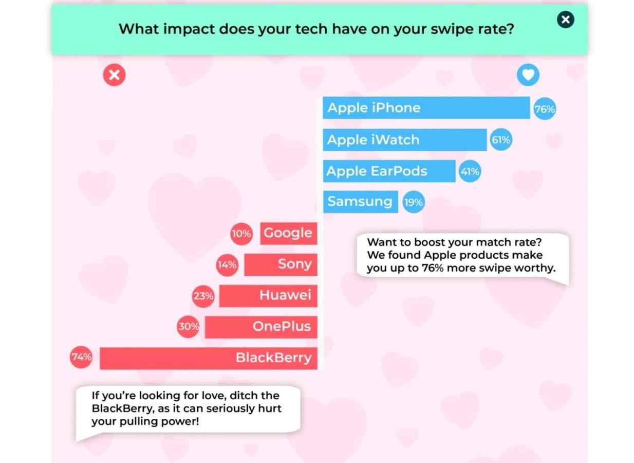 Masz pecha w aplikacjach randkowych? Pewnie korzystasz z Androida, biedaku