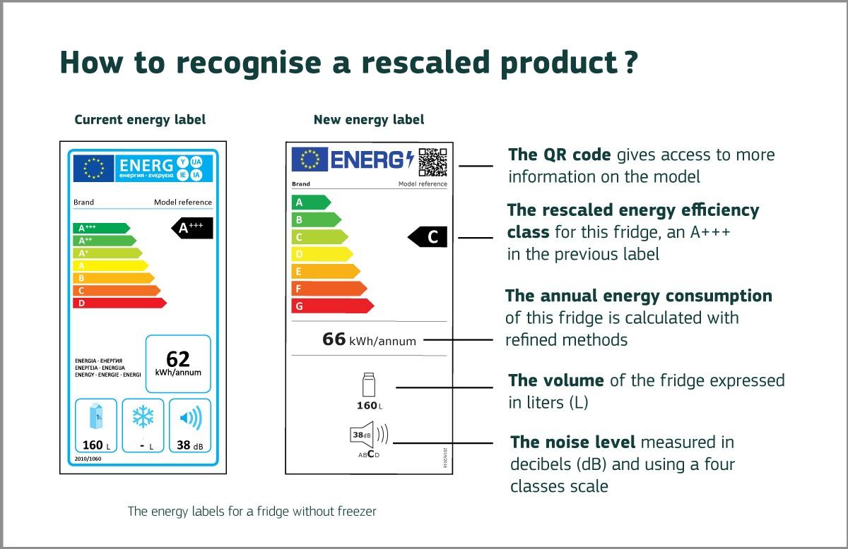 """Nowe etykiety energetyczne dla sprzętów AGD/RTV. Nareszcie, koniec z """"+++"""""""