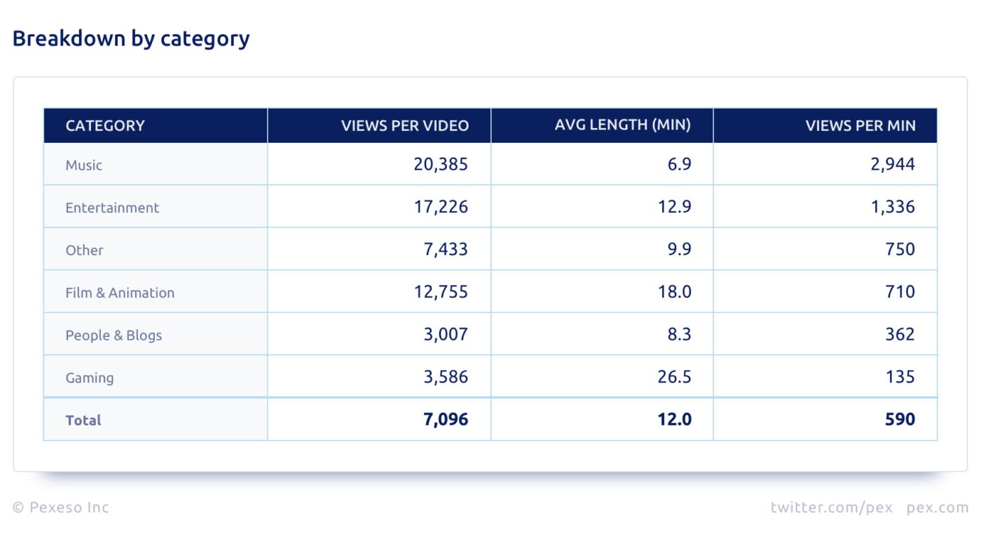 YouTube - statystyki.