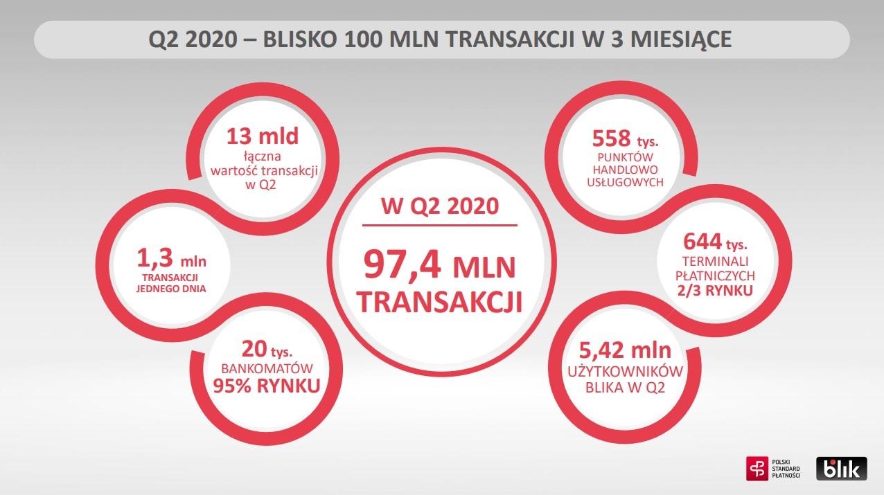 BLIK drugi kwartał Q2 2020 liczba transakcji