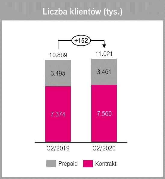 Wyniki finansowe T-Mobile - liczba klientów w drugim kwartale 2020 i 2019 roku