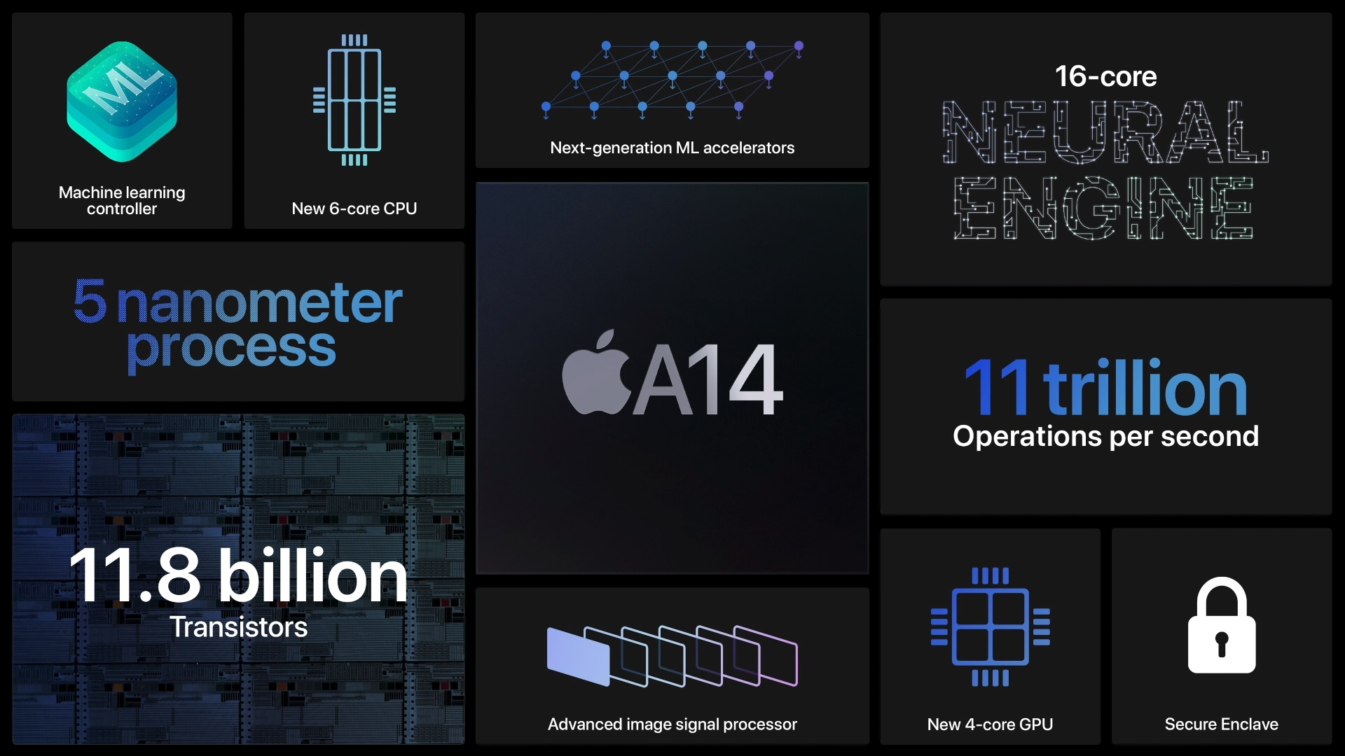 Apple A14 Bionic chip