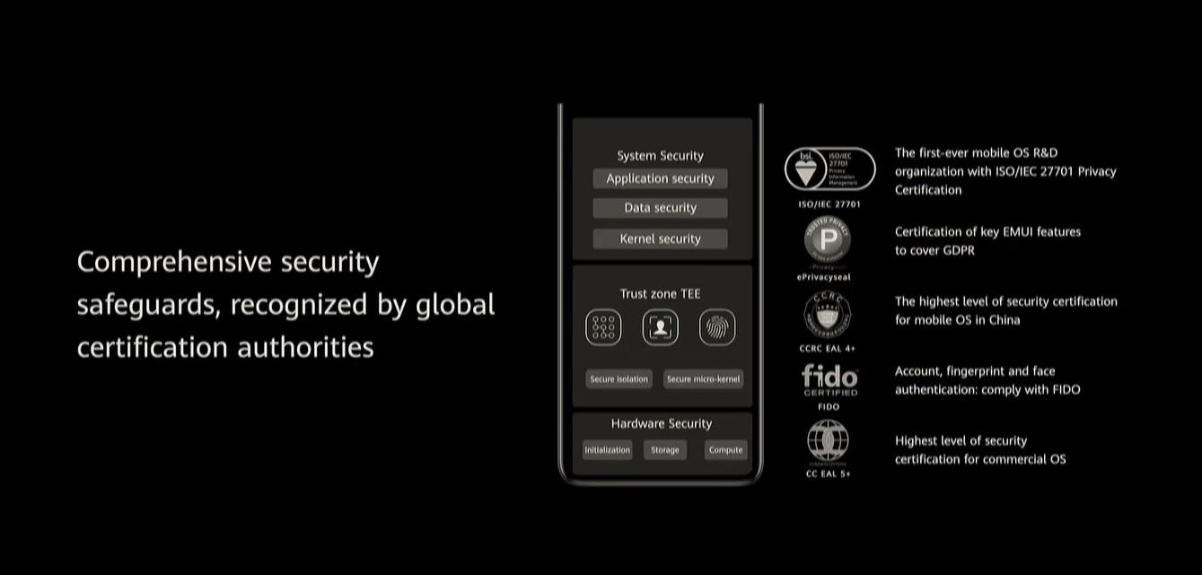 Huawei EMUI 11 bezpieczeństwo security