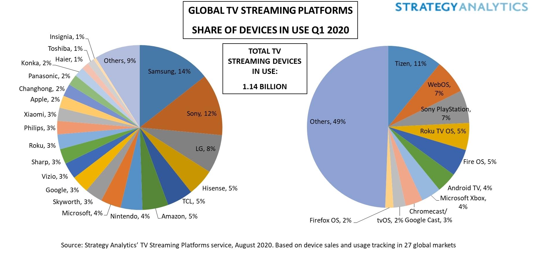 Apple TV vs. konkurencja